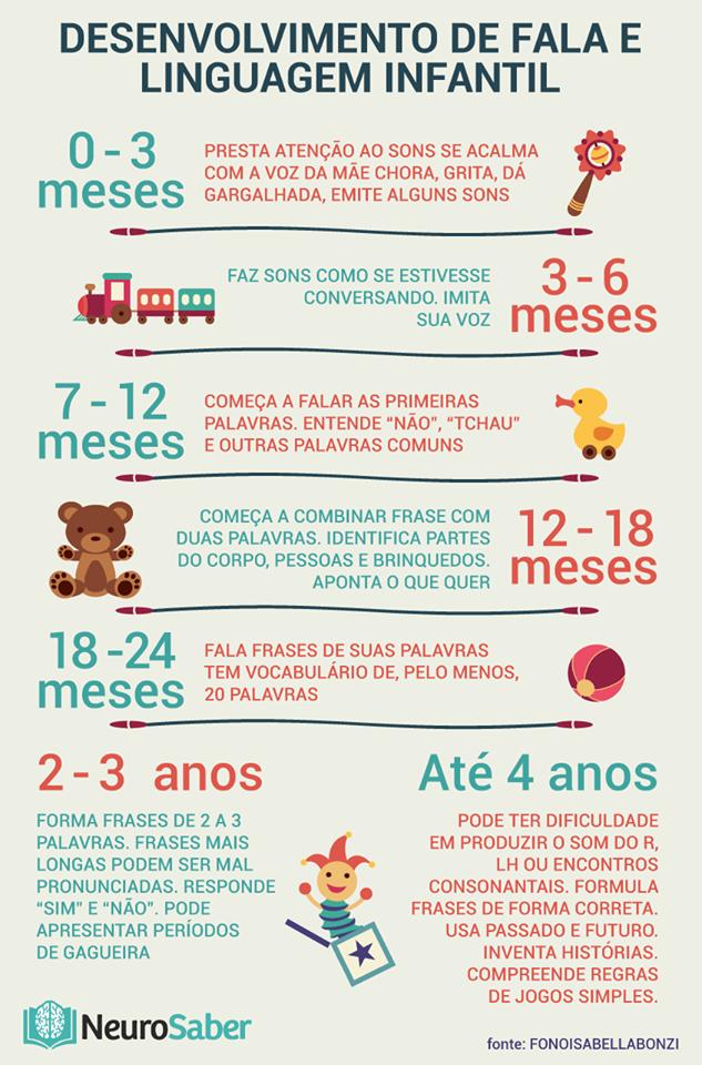 Desenvolvimento de Fala e Linguagem Infantil